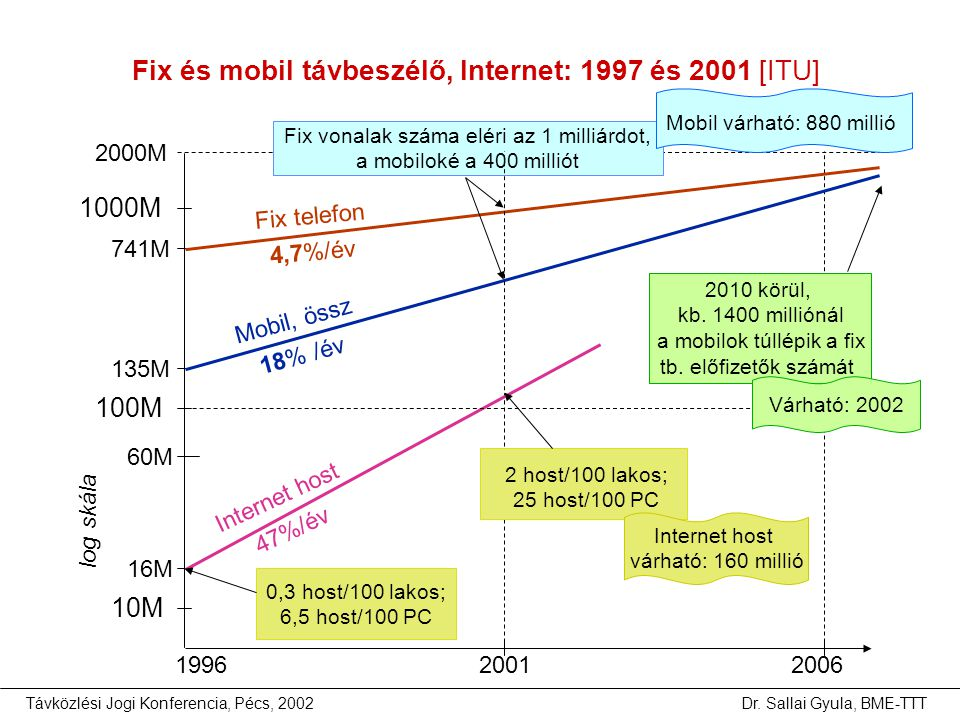 Fix és mobil távbeszélő, Internet: 1997 és 2001 [ITU]